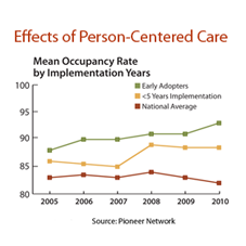 Image of Effects of Person-Centered Care graph