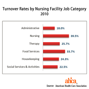 Graph showing nursing and dining staff have highest turnover in senior living communities.